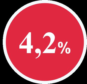 rond de couleur rouge présentant 4,2%%