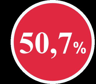 rond de couleur rouge présentant 50,7%