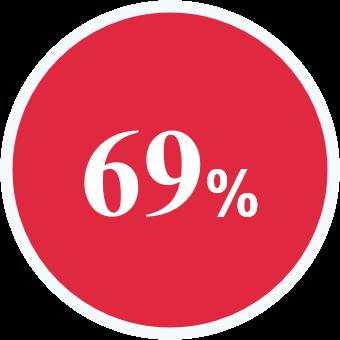 rond de couleur rouge présentant 69%
